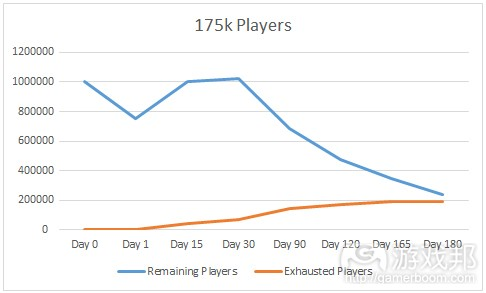 175k players(from gamasutra)