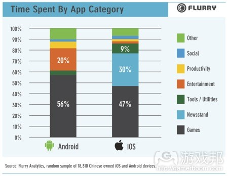 China_Use_Chart_01(from Flurry)