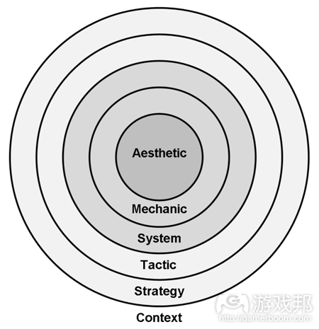Layers-of-Player-Understanding(from gamasutra)