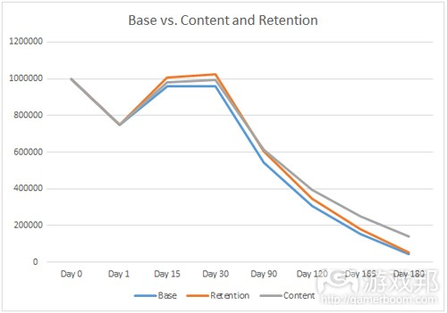base vs content and retention(from gamasutra)