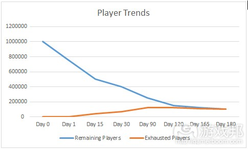 player trends(from gamasutra)