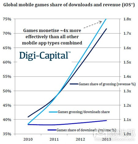 q2-2013-mobile-games-growth(from digi-capital)