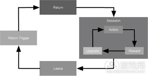 return_trigger_loop(from gamasutra)