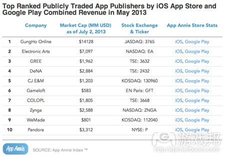 top-publishers-market-cap-2013(from app-annie)