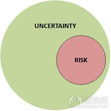 uncertainty(from scirra)