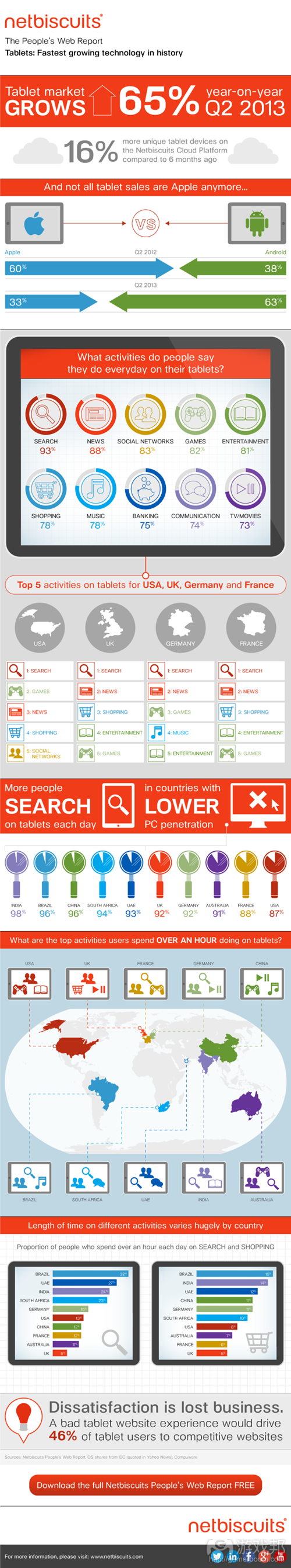 Peoples Web Report Tablets Infographic(from Netbiscuits)