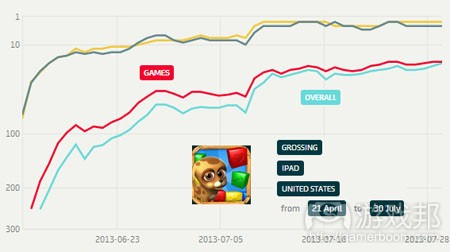 apptrace-pet-rescue-saga-top-grossing-ipad-us-july2013(from pocketgamer)