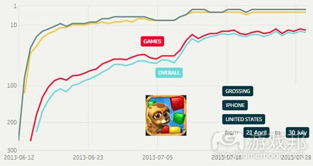 apptrace-pet-rescue-saga-top-grossing-iphone-us-july2013(from pocketgamer)