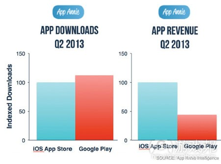 downloads-revenue-google-play(from app-annie)