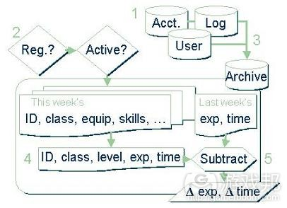 game design-data(from gamasutra)