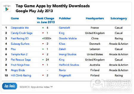 july-2013-game-downloads-google-play(from App Annie)