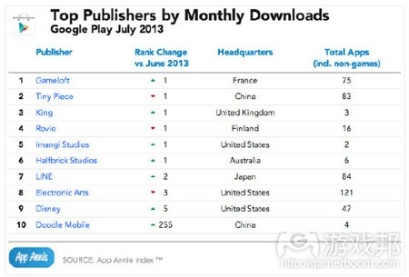 july-2013-top-publishers-downloads-google-play(from app-annie)