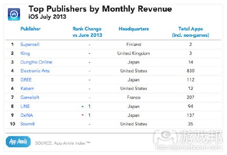 july-2013-top-publishing-revenue-ios(from app-annie)