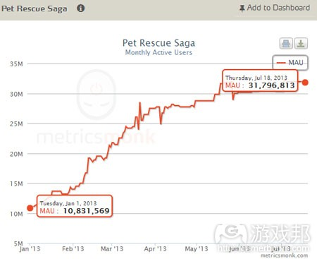 metricsmonk-pet-rescue-saga-facebook-mau-july2013(from pocketgamer)