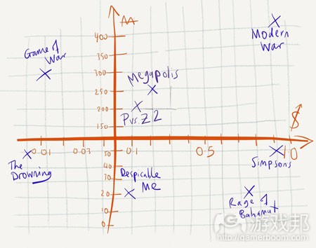 monetizer-graph-21august2013(from pocketgamer)