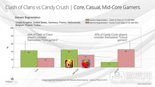 Clash_of_Clans_vs_Candy_Crush_Core_Mid-Core_Casual(from Newzoo)