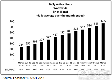 Daily Active Users(from Facebook)