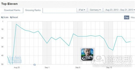 Grossing rates(from pocketgamer)