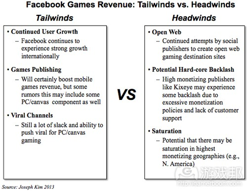 Tailwinds vs Headwinds(from Joseph Kim 2013)