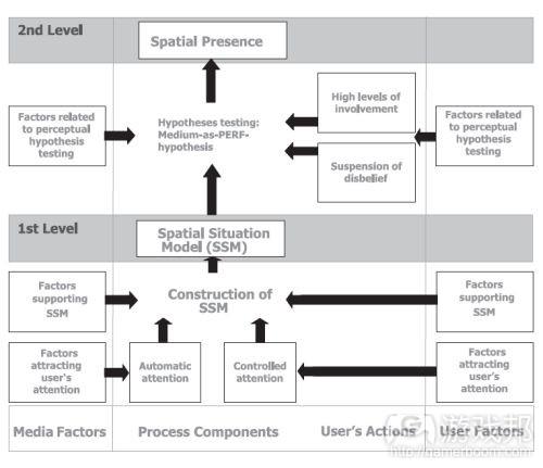 Werner_et_al_model(from psychologyofgames)