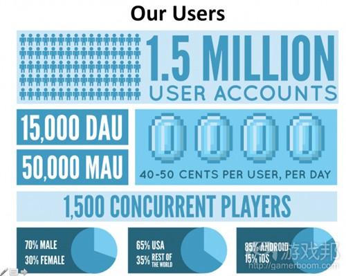 active users(from insidesocialgames)