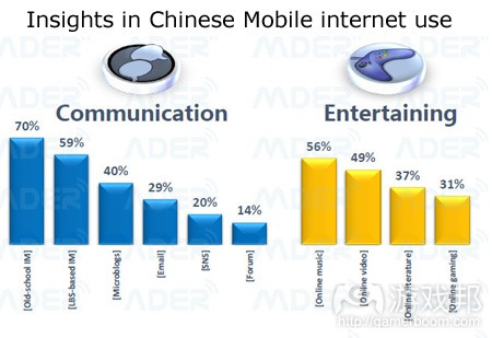 chinese-mobile-internet-use-q2-2013(from renren games)