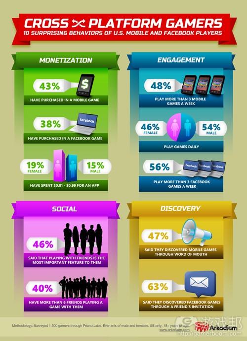 crossplatform-games-infographic(from arkadium)