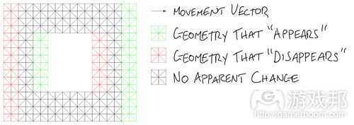 diagram5(from gamasutra)