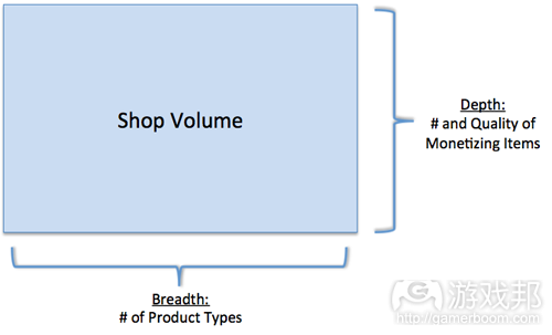 shop volume(from gamasutra)