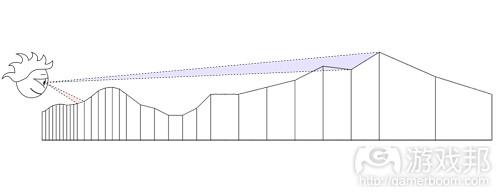 terrain-diagram2(from gamasutra)