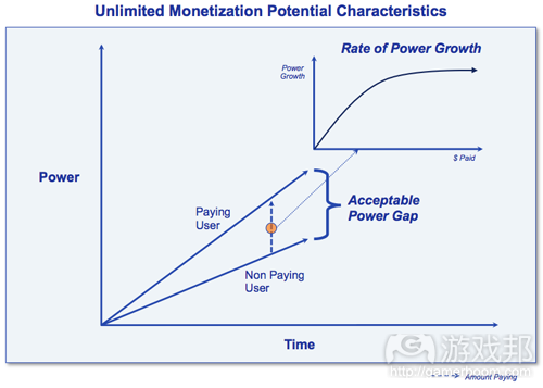 unlimited monetization potential characteristic(from gamasutra)