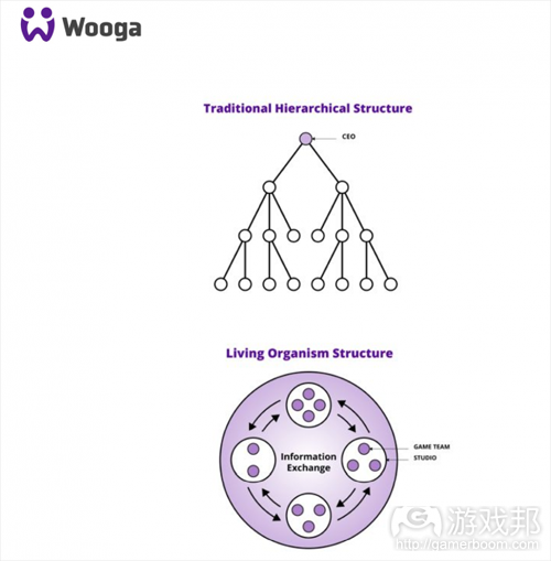 wooga structure(from thenextweb)