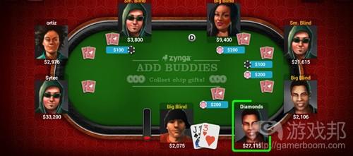 zynga Poker(from gameanalytics)