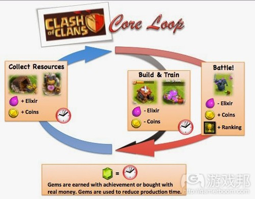 Clash of Clans(from gamasutra)