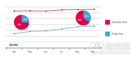 Market-Growth-September-2013-Apple-App-Store-Google-Play(from Distimo)