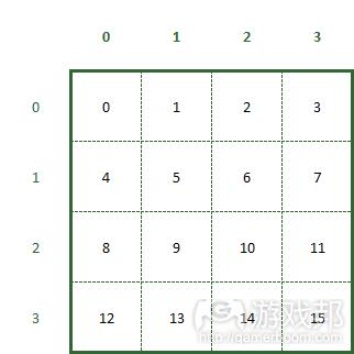 MapTiles class组织内存中的变量的方法(from raywenderlich.com)