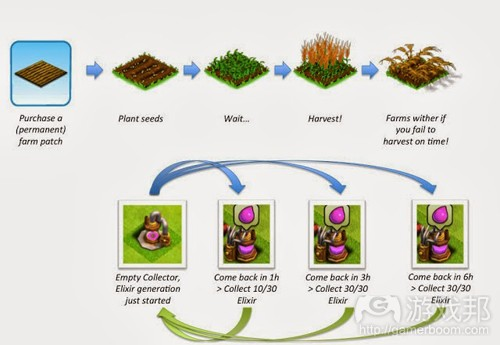 farming(from gamasutra)