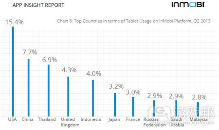 q3-2013-tablet-usage-countries(from inmobi)