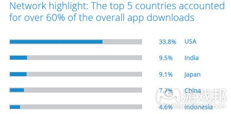 q3-2013-top-5-downloads-countries(from inmobi)