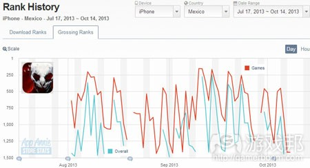 the-drowning-iphone-top-grossing-mexico(from app-annie)