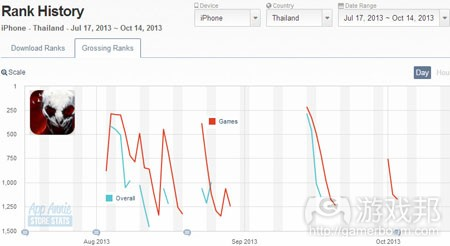 the-drowning-iphone-top-grossing-thailand(from app-annie)