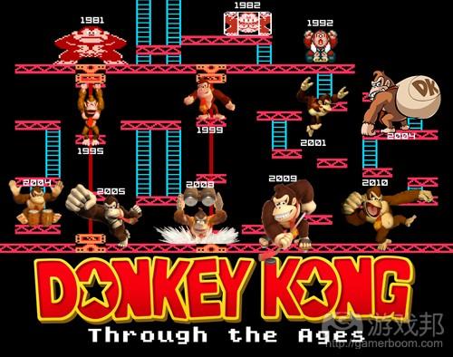 Donkey Kong Game(from gamexplain)