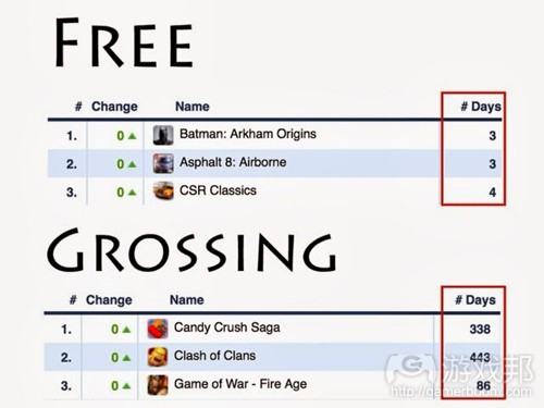 Free-Grossing(from gamasutra)