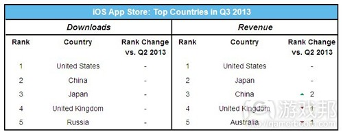 App Store Top Countries(frm App Annie)