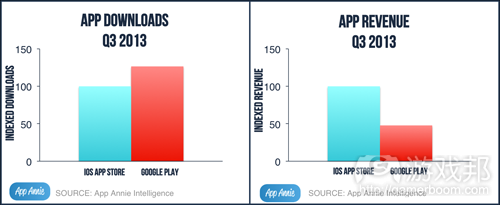 app market Q3 2013(from appannie)