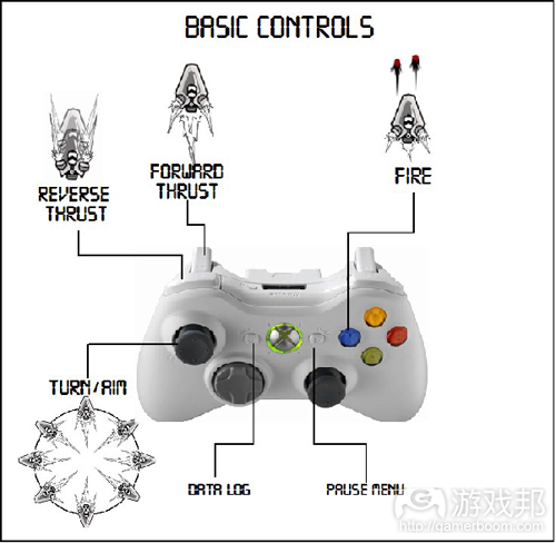 basic controls(from dev.tutsplus)