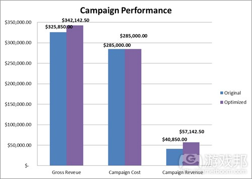 campaign-performance(from-famousaspect)