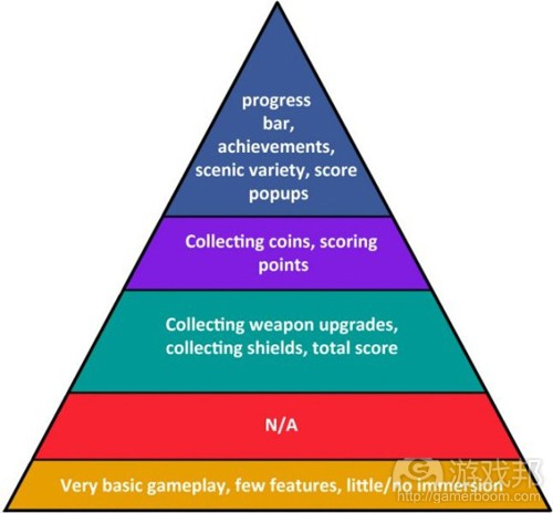 dis_game_heirarchy(from gamecareerguide)