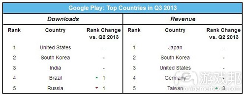 google play top countries(from App Annie)