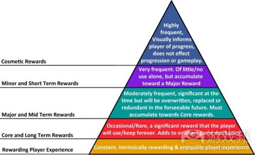 heirarchy_what_goes_where(from gamecareerguide)